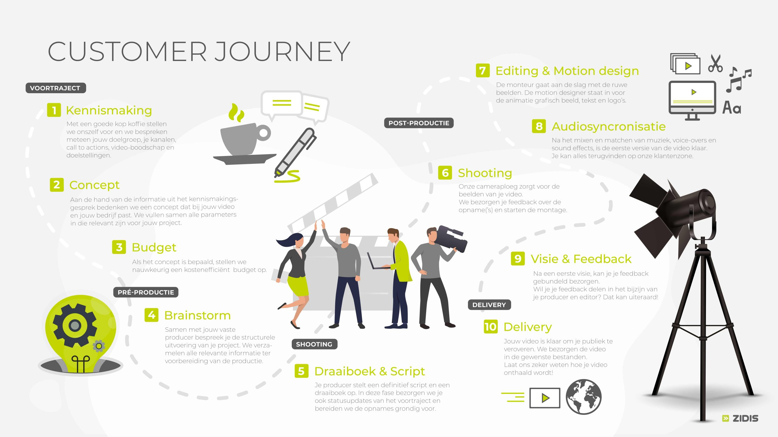Zidis customerjourney